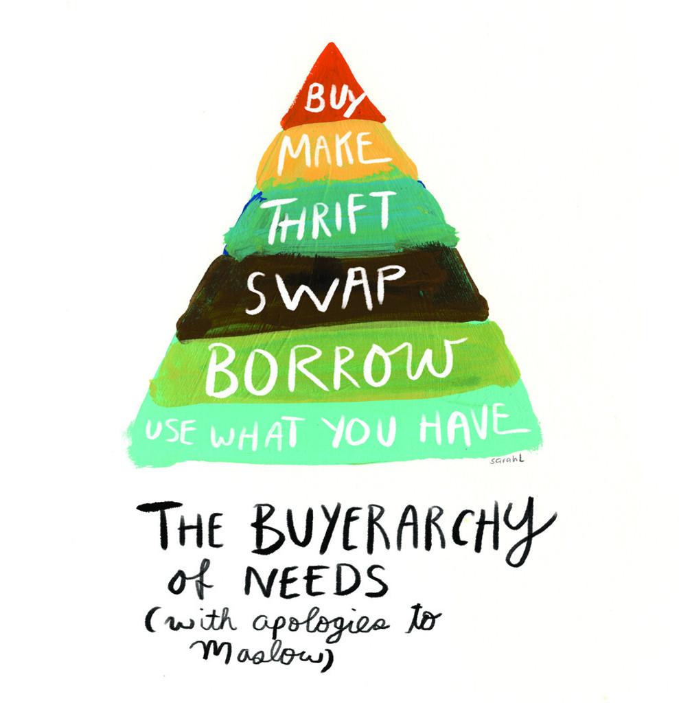 buyerarchy of needs, ethical consumerism, maslow